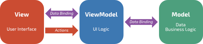 Схема MVVM